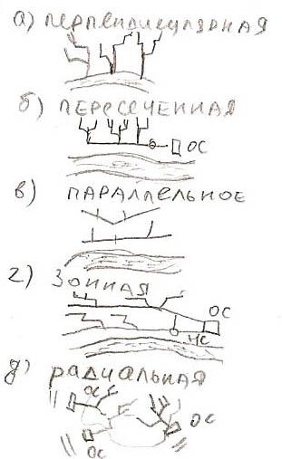 Перпендикулярная схема