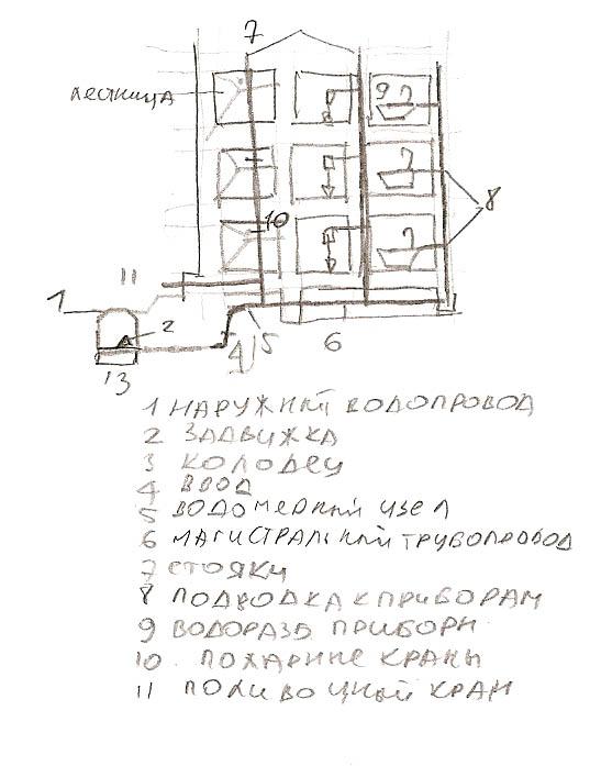 Водопроводные сети зданий по